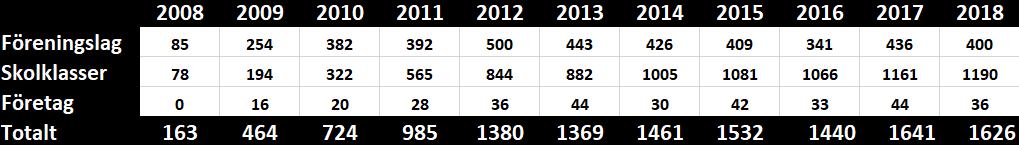 Uveckling i antal lag 2008-2018, tabell